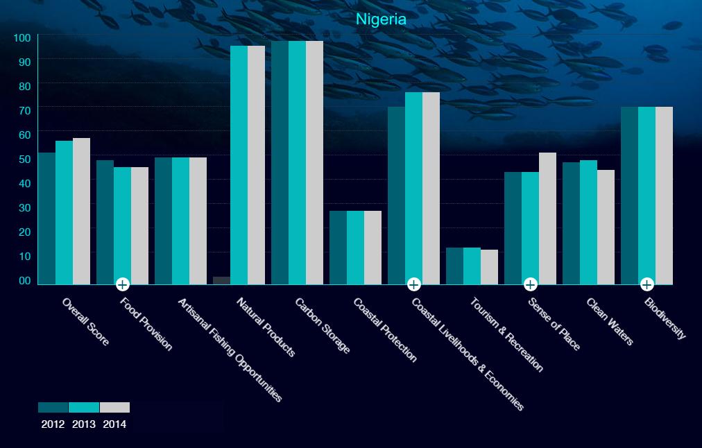 ocean-comparision-ng-2014